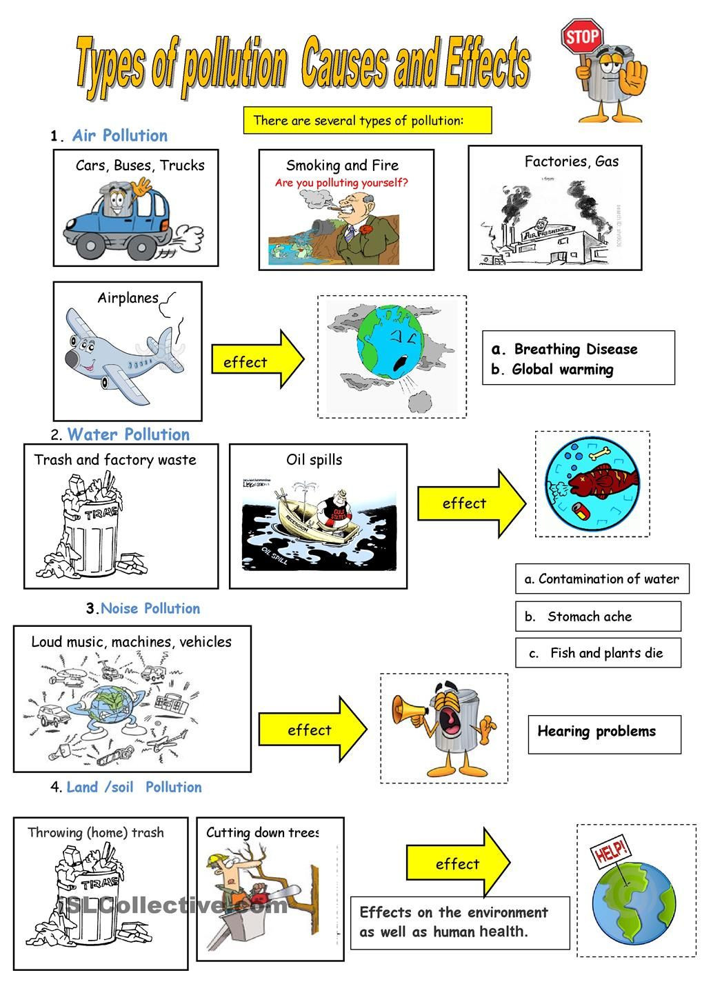 Water Quality Worksheet Middle School Types Of Pollution