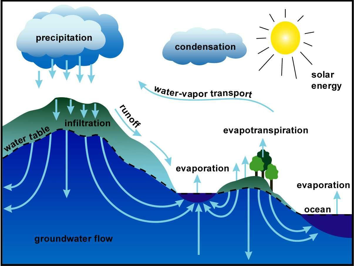 Water Quality Worksheet Middle School Water Cycle Lesson Plans Water Quality Extensionu